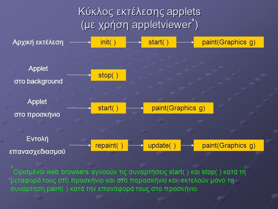 Κύκλος εκτέλεσης applets (με χρήση appletviewer * ) paint(Graphics g)start( )init( )Αρχική εκτέλεση Applet στο background stop( ) Applet στο προσκήνιο start( ) Εντολή επανασχεδιασμού repaint( )paint(Graphics g)update( ) paint(Graphics g) * Ορισμένοι web browsers αγνοούν τις συναρτήσεις start( ) και stop( ) κατά τη μεταφορά τους στο προσκήνιο και στο παρασκήνιο και εκτελούν μόνο τη συνάρτηση paint( ) κατά την επαναφορά τους στο προσκήνιο.