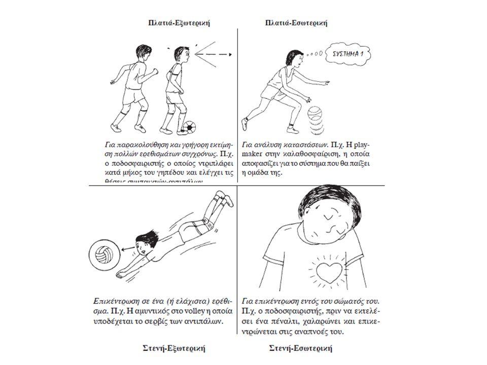 Ρουτίνες (ποδόσφαιρο) Πιάσιμο της μπάλας-τοποθέτησή της στο σημείο του πέναλτι Λήψη απόφασης για την πλευρά που θα πάει η μπάλα Πίσω βήματα (συγκεκριμένος αριθμός) Εισπνοή-εκπνοή Θετική αυτό-ομιλία (π.χ.