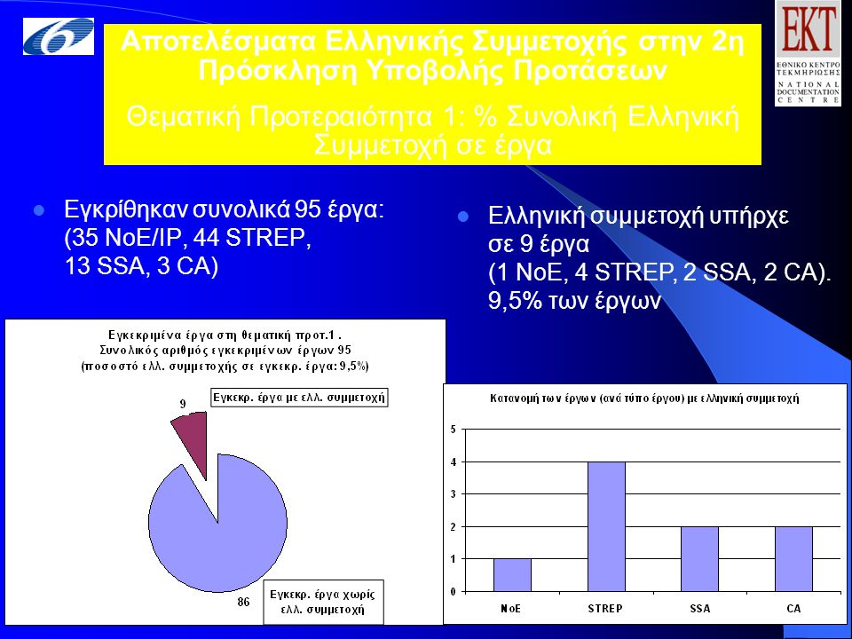 Eγκρίθηκαν συνολικά 95 έργα: (35 NoE/IP, 44 STREP, 13 SSA, 3 CA) Αποτελέσματα Ελληνικής Συμμετοχής στην 2η Πρόσκληση Υποβολής Προτάσεων Θεματική Προτεραιότητα 1: % Συνολική Ελληνική Συμμετοχή σε έργα Ελληνική συμμετοχή υπήρχε σε 9 έργα (1 NoE, 4 STREP, 2 SSA, 2 CA).