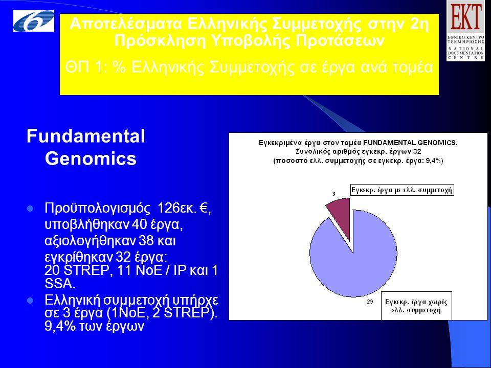 Fundamental Genomics Προϋπολογισμός 126εκ.