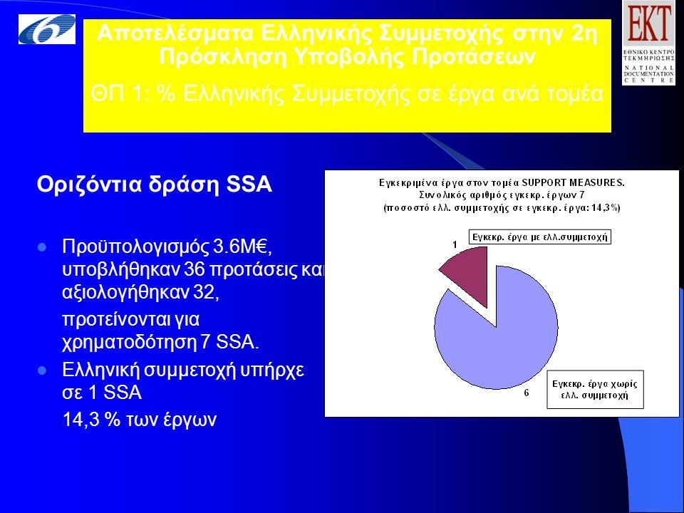 Οριζόντια δράση SSA Προϋπολογισμός 3.6Μ€, υποβλήθηκαν 36 προτάσεις και αξιολογήθηκαν 32, προτείνονται για χρηματοδότηση 7 SSA.