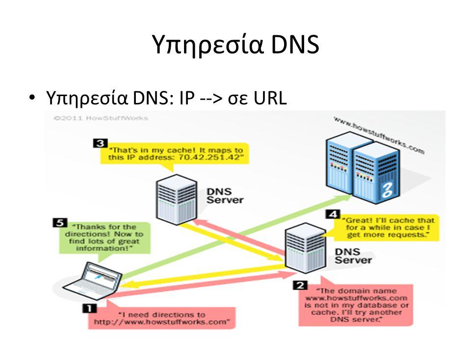Υπηρεσία DNS Υπηρεσία DNS: IP --> σε URL