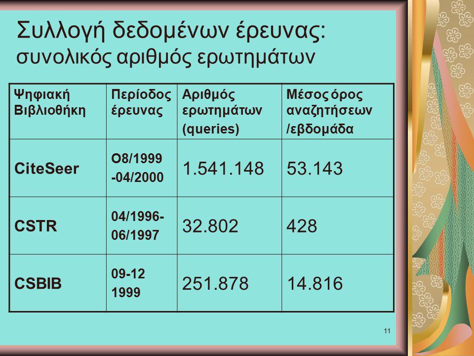 11 Συλλογή δεδομένων έρευνας: συνολικός αριθμός ερωτημάτων Ψηφιακή Βιβλιοθήκη Περίοδος έρευνας Αριθμός ερωτημάτων (queries) Μέσος όρος αναζητήσεων /εβδομάδα CiteSeer Ο8/1999 -04/2000 1.541.14853.143 CSTR 04/1996- 06/1997 32.802428 CSBIB 09-12 1999 251.87814.816