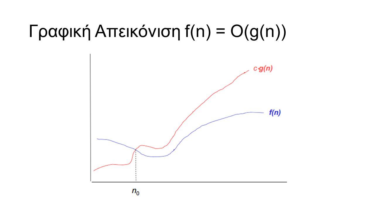Ασυμπτωτική ανάλυση – Η τάξη ο f(n) = Ο(g(n)) τότε η f είναι ασυμπτωτικά μικρότερη ή ίση της g f(n) = o(g(n)) τότε η f είναι ασυμπτωτικά μικρότερη της g Παραδείγματα f(n) = 6n 3 + 20n + 45 τότε f(n) = ο(n4) n = o(n log n) n log n = o(n 2 )