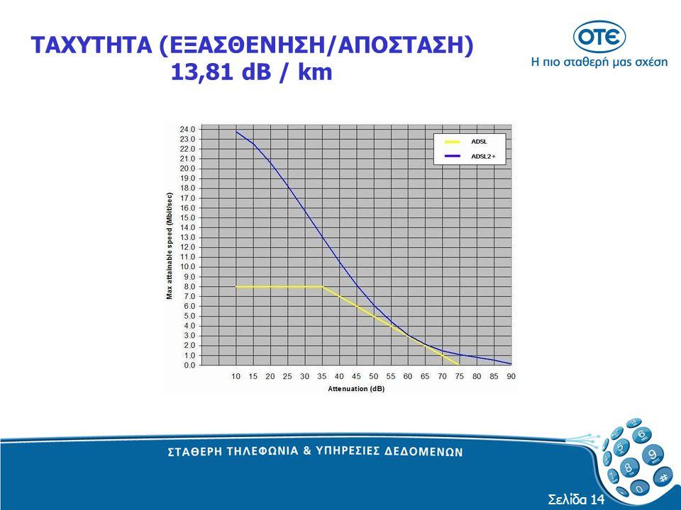 Σελίδα 14 ΤΑΧΥΤΗΤΑ (ΕΞΑΣΘΕΝΗΣΗ/ΑΠΟΣΤΑΣΗ) 13,81 dB / km