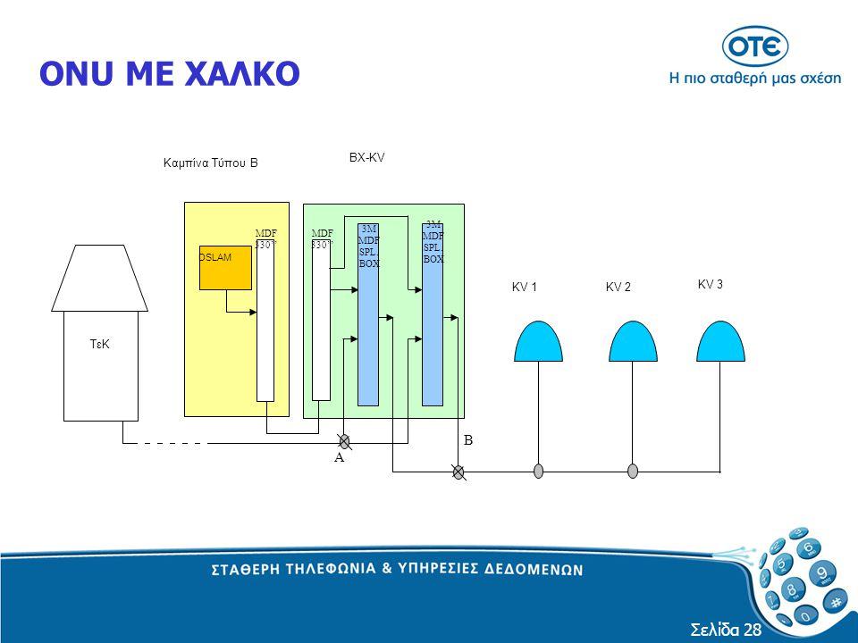 Σελίδα 28 ONU ΜΕ ΧΑΛΚΟ ΤεΚ KV 1 Καμπίνα Τύπου Β KV 2 KV 3 Α Β ΒΧ-KV DSLAM MDF 330'' 3M MDF SPL. BOX