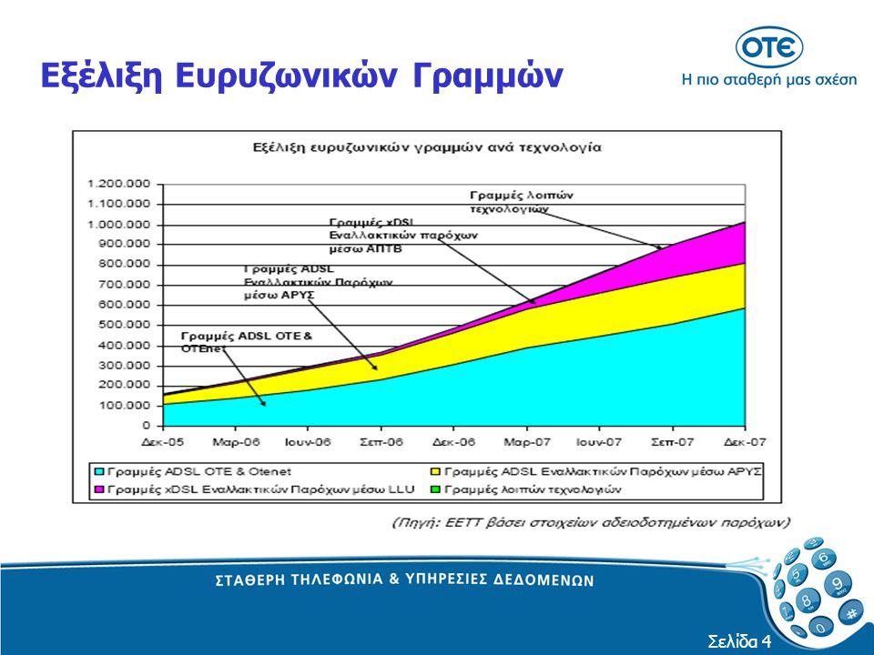 Σελίδα 5 Κατανομή Ευρυζωνικών Γραμμών ανά Τεχνολογία