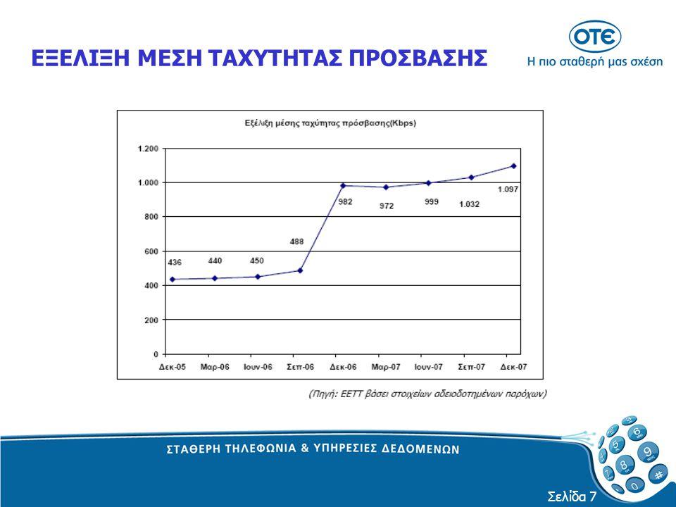 Σελίδα 18 Προσφορά - ΒΑΣΙΚΟΙ ΔΕΙΚΤΕΣ Τα σημεία παρουσίας αυξήθηκαν: (2004-2005) 67 %(198  330) (2005-2006) 202 %(330  997) (2006-2008) 40% (997  1394) (2004-2008) 604% (198  1394) Ο μέσος χρόνος αδράνειας για την υλοποίηση μιας σύνδεσης: 2004  12 ημέρες 2005  5 ημέρες 2006  8 ημέρες 2008  3 ημέρες Ο ΟΤΕ θα συνεχίσει να επενδύει ώστε να αποτελέσει τον κύριο φορέα ανάπτυξης του Internet και της ευρυζωνικότητας στην Ελλάδα.