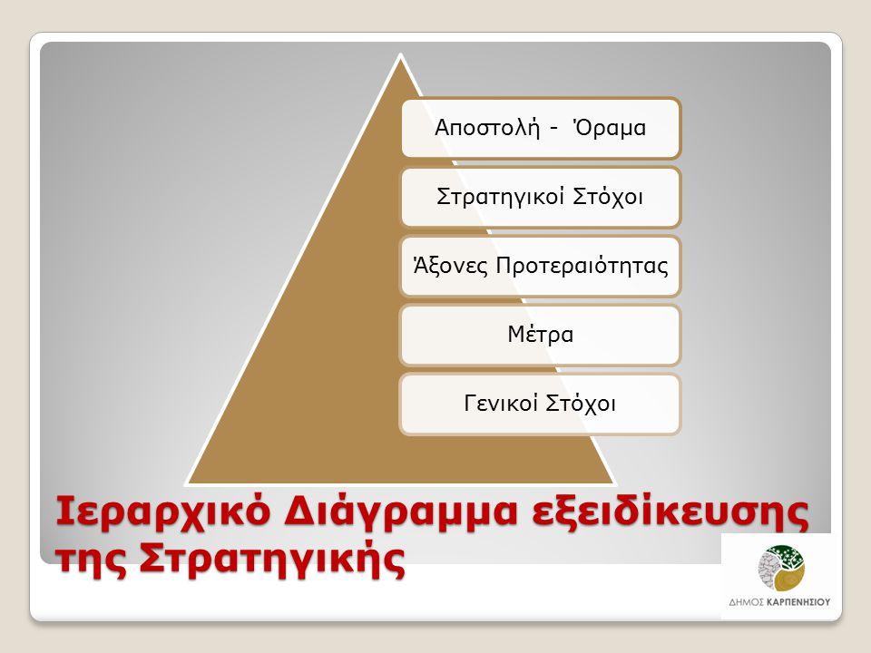 Ιεραρχικό Διάγραμμα εξειδίκευσης της Στρατηγικής Αποστολή - ΌραμαΣτρατηγικοί ΣτόχοιΆξονες ΠροτεραιότηταςΜέτραΓενικοί Στόχοι 11