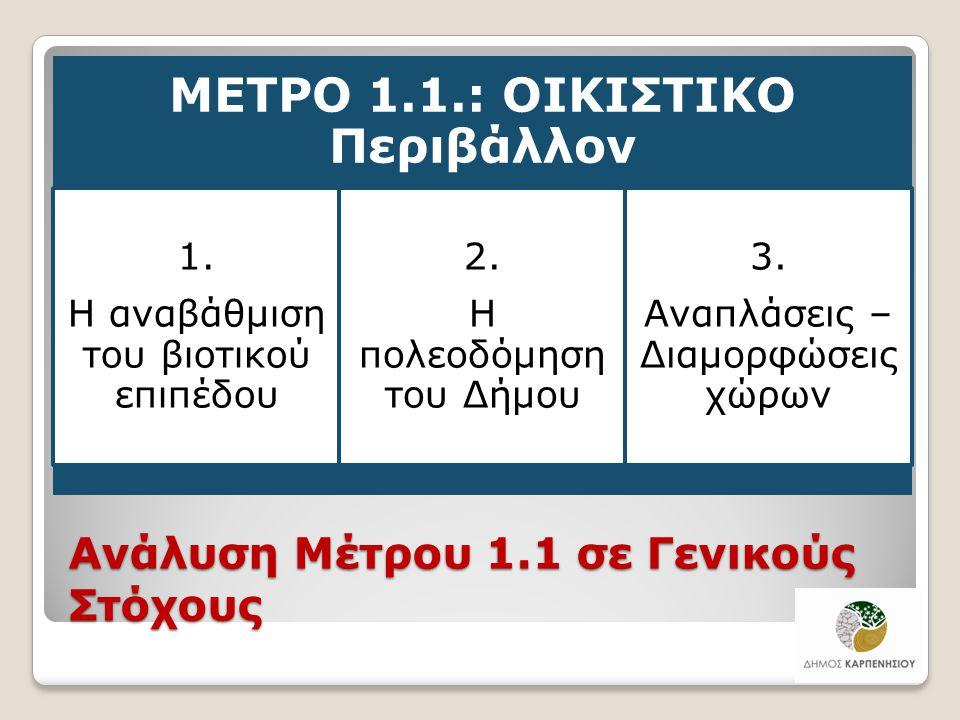 Ανάλυση Μέτρου 1.1 σε Γενικούς Στόχους ΜΕΤΡΟ 1.1.: ΟΙΚΙΣΤΙΚΟ Περιβάλλον 1. Η αναβάθμιση του βιοτικού επιπέδου 2. Η πολεοδόμηση του Δήμου 3. Αναπλάσεις