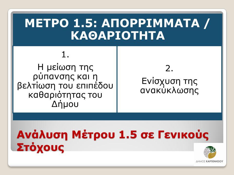 Ανάλυση Μέτρου 1.5 σε Γενικούς Στόχους ΜΕΤΡΟ 1.5: ΑΠΟΡΡΙΜΜΑΤΑ / ΚΑΘΑΡΙΟΤΗΤΑ 1. Η μείωση της ρύπανσης και η βελτίωση του επιπέδου καθαριότητας του Δήμο