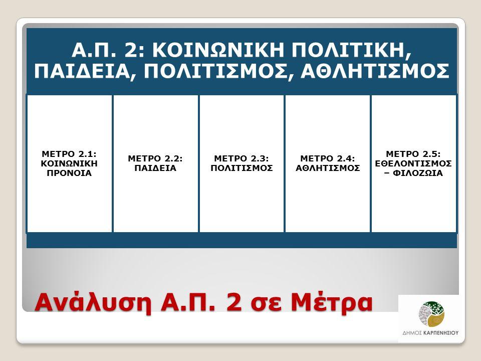 Ανάλυση Α.Π. 2 σε Μέτρα Α.Π. 2: ΚΟΙΝΩΝΙΚΗ ΠΟΛΙΤΙΚΗ, ΠΑΙΔΕΙΑ, ΠΟΛΙΤΙΣΜΟΣ, ΑΘΛΗΤΙΣΜΟΣ ΜΕΤΡΟ 2.1: ΚΟΙΝΩΝΙΚΗ ΠΡΟΝΟΙΑ ΜΕΤΡΟ 2.2: ΠΑΙΔΕΙΑ ΜΕΤΡΟ 2.3: ΠΟΛΙΤΙΣ