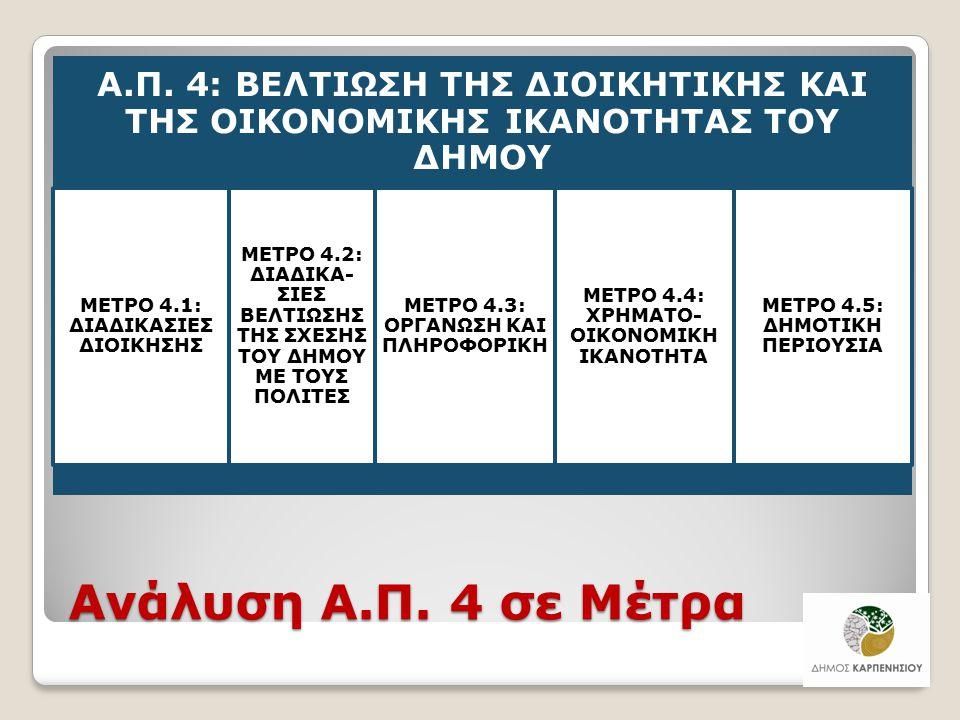 Ανάλυση Α.Π. 4 σε Μέτρα Α.Π. 4: ΒΕΛΤΙΩΣΗ ΤΗΣ ΔΙΟΙΚΗΤΙΚΗΣ ΚΑΙ ΤΗΣ ΟΙΚΟΝΟΜΙΚΗΣ ΙΚΑΝΟΤΗΤΑΣ ΤΟΥ ΔΗΜΟΥ ΜΕΤΡΟ 4.1: ΔΙΑΔΙΚΑΣΙΕΣ ΔΙΟΙΚΗΣΗΣ ΜΕΤΡΟ 4.2: ΔΙΑΔΙΚΑ-