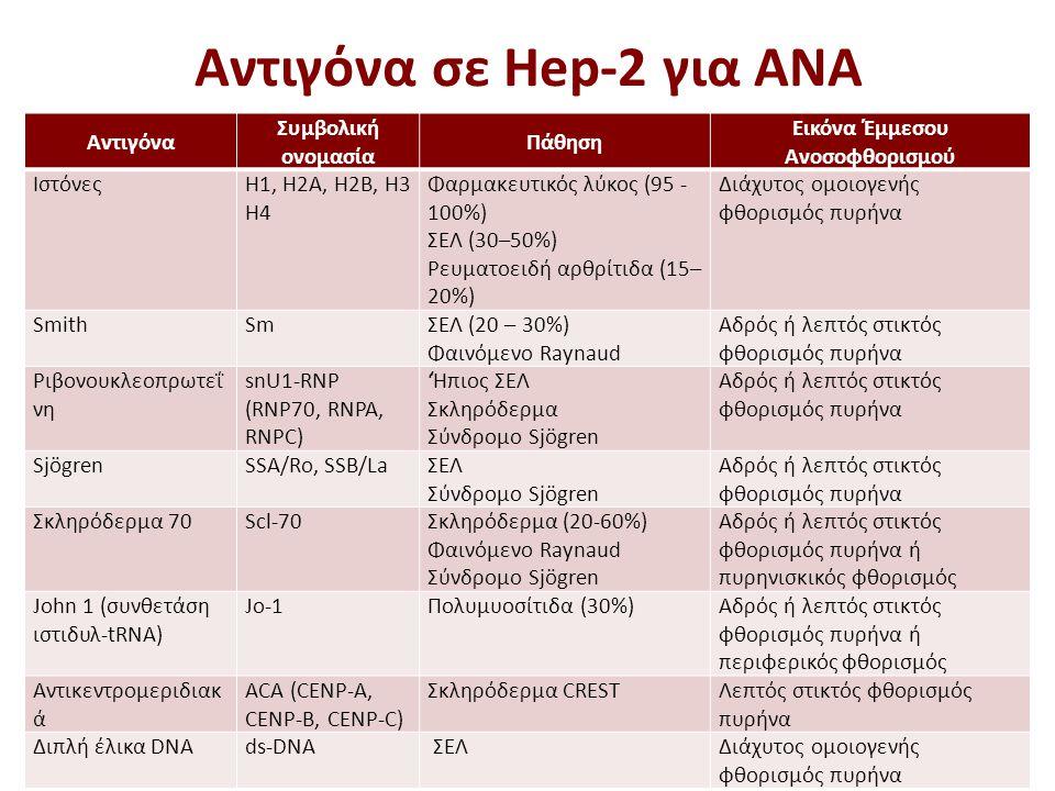 Αντιγόνα σε Hep-2 για ΑΝΑ 17 Αντιγόνα Συμβολική ονομασία Πάθηση Εικόνα Έμμεσου Ανοσοφθορισμού ΙστόνεςH1, H2A, H2B, H3 Η4 Φαρμακευτικός λύκος (95 - 100