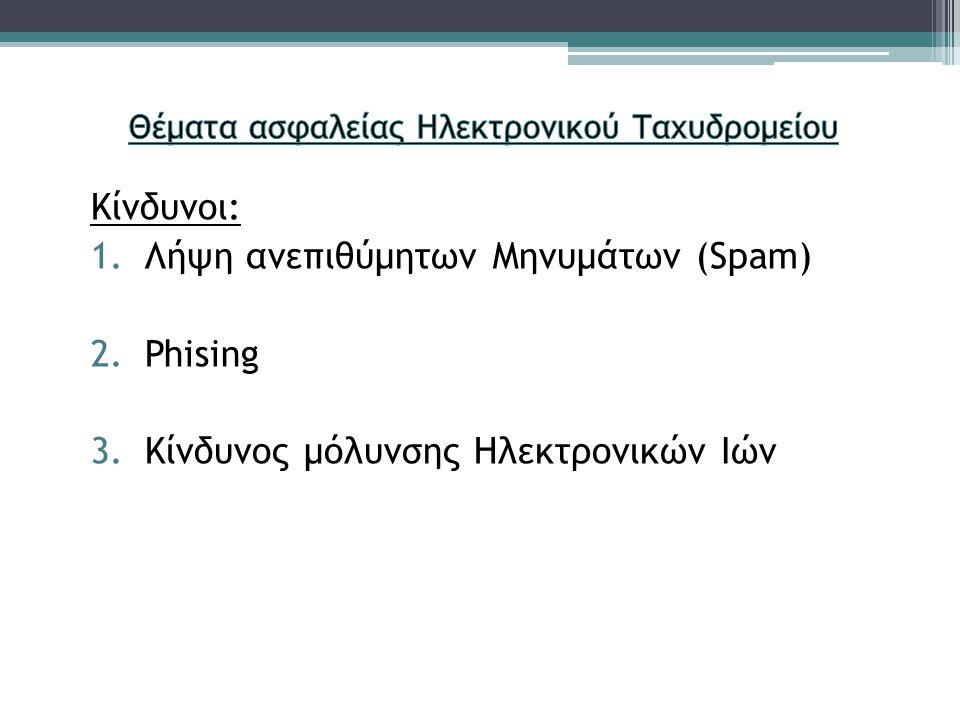 Κίνδυνοι: 1.Λήψη ανεπιθύμητων Μηνυμάτων (Spam) 2.Phising 3.Κίνδυνος μόλυνσης Ηλεκτρονικών Ιών