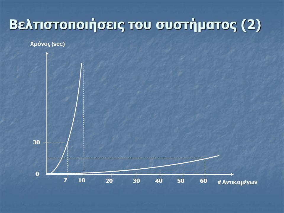 Βελτιστοποιήσεις του συστήματος (2) 20 # Αντικειμένων 107 30 0 405060 Χρόνος (sec)