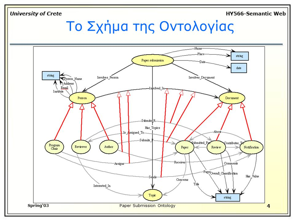 University of Crete HY566-Semantic Web Spring'03Paper Submission Ontology 4 Το Σχήμα της Οντολογίας