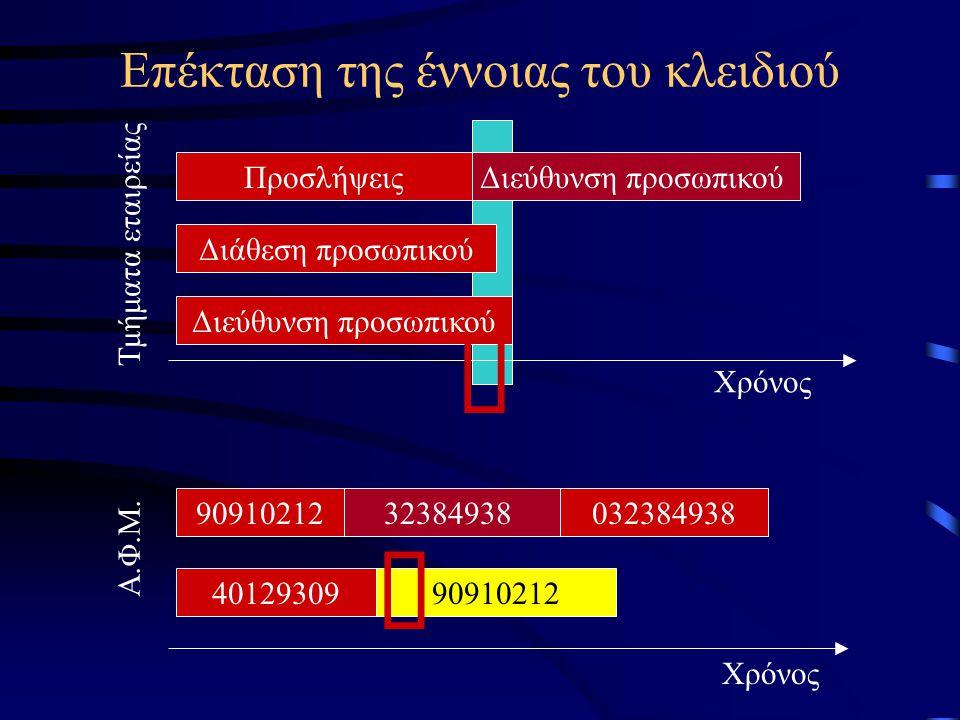Επέκταση της έννοιας του κλειδιού Τμήματα εταιρείας Χρόνος ΠροσλήψειςΔιεύθυνση προσωπικού Διάθεση προσωπικού Διεύθυνση προσωπικού Α.Φ.Μ.