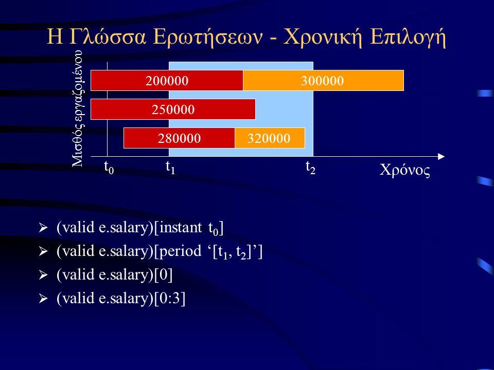 Η Γλώσσα Ερωτήσεων - Χρονική Επιλογή Χρόνος 200000300000 250000 280000 Μισθός εργαζομένου t1t1 t2t2 t0t0  (valid e.salary)[instant t 0 ]  (valid e.salary)[period '[t 1, t 2 ]']  (valid e.salary)[0]  (valid e.salary)[0:3] 320000