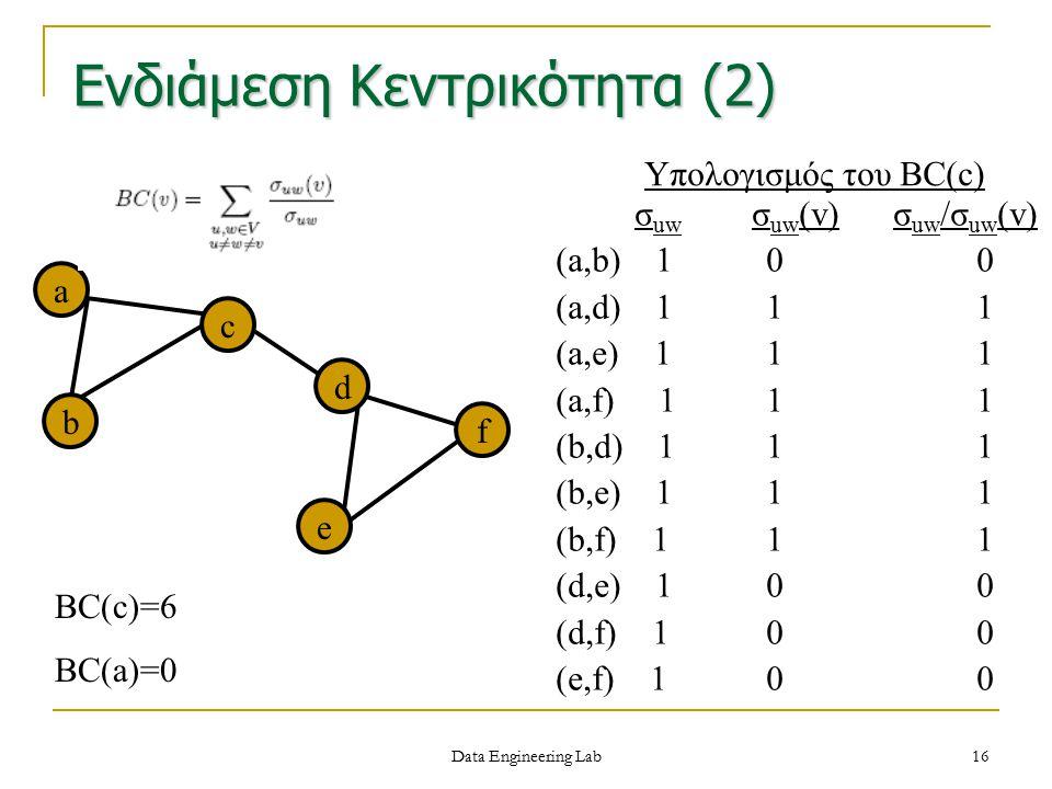 a d b f e c σ uw σ uw (v) σ uw /σ uw (v) (a,b) 10 0 (a,d) 111 (a,e) 111 (a,f) 111 (b,d) 111 (b,e) 111 (b,f) 111 (d,e) 100 (d,f) 100 (e,f) 100 BC(c)=6