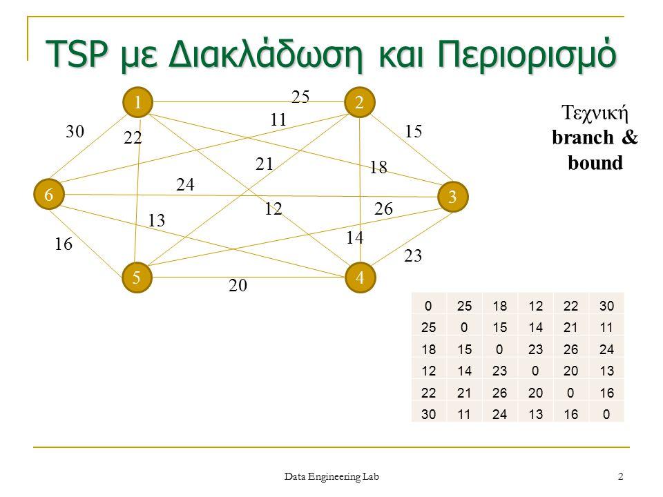 Data Engineering Lab 3 Πρέπει να βρεθεί ένα κάτω όριο για το μήκος του Hamiltonian κύκλου Θεωρούμε ανά κορυφή τις 2 ακμές με το μικρότερο βάρος (με τη μία μπαίνουμε στην κορυφή, με την άλλη βγαίνουμε) 1218 1114 1518 1213 1620 1113 30 25 33 25 36 24 173 Βρίσκουμε κάτω όριο = 173/2 = 86,5 TSP με Διακλάδωση και Περιορισμό (2) 02518122230 25015142111 18150232624 12142302013 22212620016 30112413160 Τι θα προκύψει αν θεωρήσουμε τις στήλες του πίνακα γειτνίασης?