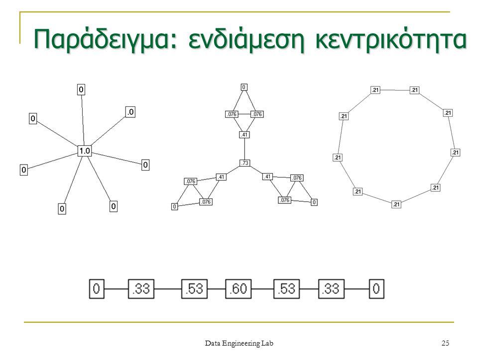 Παράδειγμα: ενδιάμεση κεντρικότητα Data Engineering Lab 25