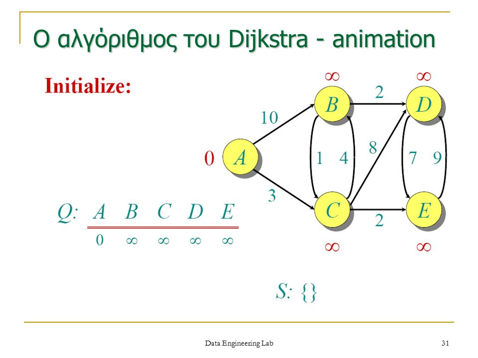 Ο αλγόριθμος του Dijkstra - animation Data Engineering Lab 31