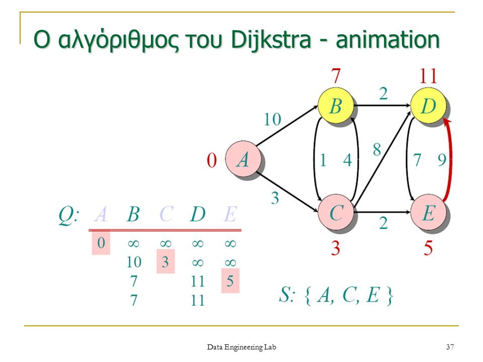 Ο αλγόριθμος του Dijkstra - animation Data Engineering Lab 37