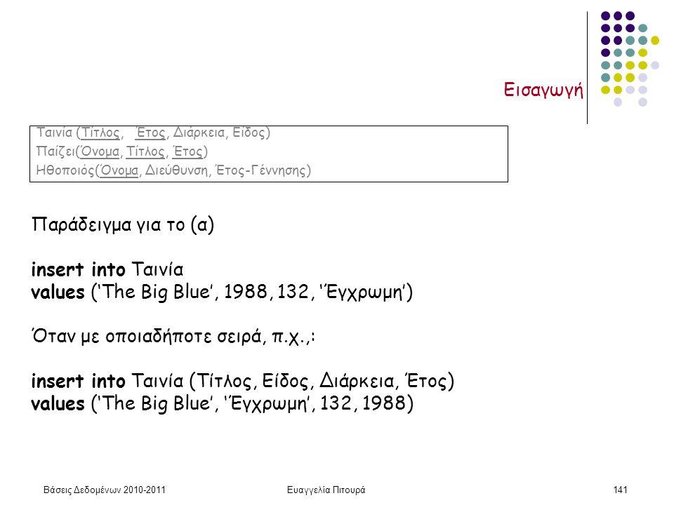 Βάσεις Δεδομένων 2010-2011Ευαγγελία Πιτουρά141 Εισαγωγή Παράδειγμα για το (α) insert into Ταινία values ('The Big Blue', 1988, 132, 'Έγχρωμη') Όταν με οποιαδήποτε σειρά, π.χ.,: insert into Ταινία (Τίτλος, Είδος, Διάρκεια, Έτος) values ('The Big Blue', 'Έγχρωμη', 132, 1988) Ταινία (Τίτλος, Έτος, Διάρκεια, Είδος) Παίζει(Όνομα, Τίτλος, Έτος) Ηθοποιός(Όνομα, Διεύθυνση, Έτος-Γέννησης)