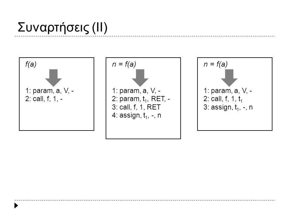Συναρτήσεις (II) f(a) 1: param, a, V, - 2: call, f, 1, - n = f(a) 1: param, a, V, - 2: param, t 1, RET, - 3: call, f, 1, RET 4: assign, t 1, -, n n = f(a) 1: param, a, V, - 2: call, f, 1, t 1 3: assign, t 1, -, n