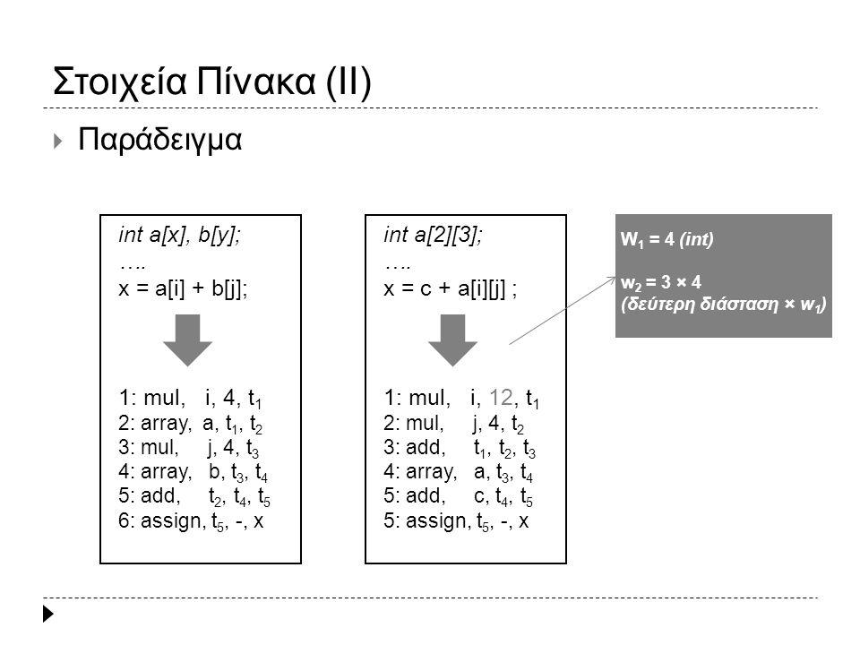 Εντολή if (I)  if (expr) stmt Ενδιάμεσος κώδικας για το expr if, t expr, true, l 1 Ενδιάμεσος κώδικας για το stmt l 1 : … jump, -, -, l 2 l 2 : … if (a+b > c-d) x = a+b; 1: add, a, b, t 1 2: sub, c, d, t 2 3: great, t 1, t 2, 6 4: assign, false, -, t 3 5: jump, -, -, 7 6: assign, true, -, t 3 7, if, t 3, true, 9 8: jump, -, -, 11 9: add, a, b, t4 10: assign, t4, -, x 11: … expr quads (1 – 6) if quads (7 – 8) stmt quads (9 – 10)