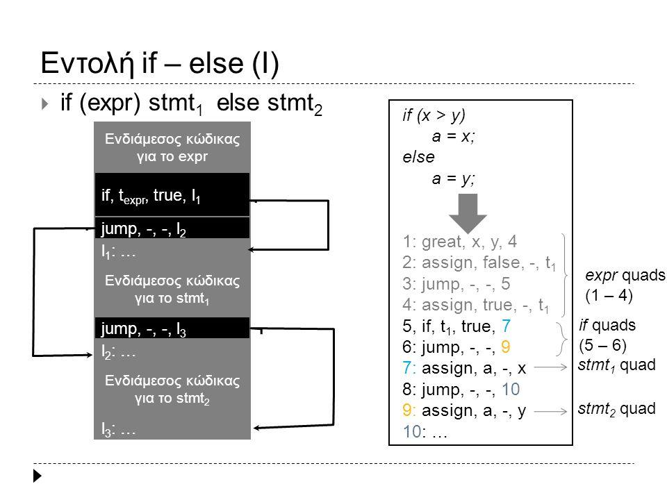 Εντολή if – else (II) if_stmt:TK_IF '(' cond ')' { c 1 } stmt TK_ELSE {c 2 } stmt {c 3 } c 1 : $3.truelist = emit( if , $3.place, true , L 1 ); $3.falselist = emit( jump , - , - , L 2 ) backpatch($3.truelist, nextquad()); c 2 : $5.nextlist = emit( jump , - , - , L 3 ) backpatch($3.falselist, nextquad()); c 3 : backpatch($5.nextlist, nextquad());