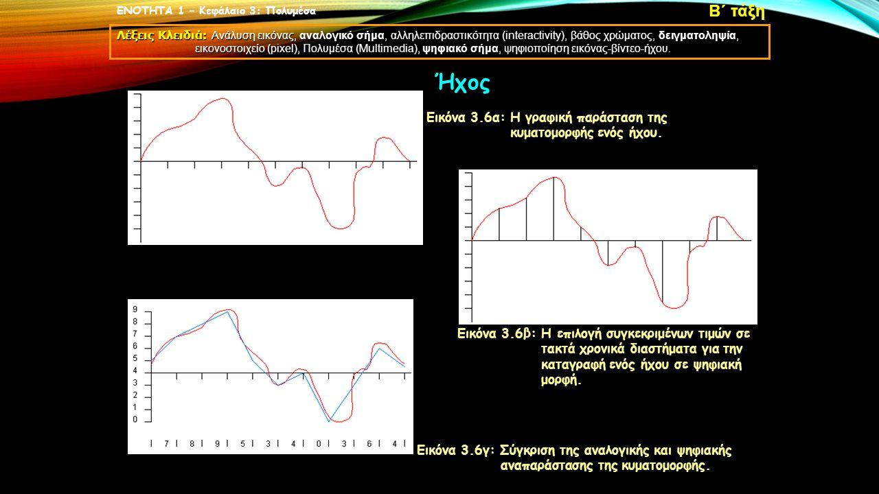 Εικόνα 3.6α: Η γραφική παράσταση της κυματομορφής ενός ήχου. Εικόνα 3.6β: Η επιλογή συγκεκριμένων τιμών σε τακτά χρονικά διαστήματα για την καταγραφή