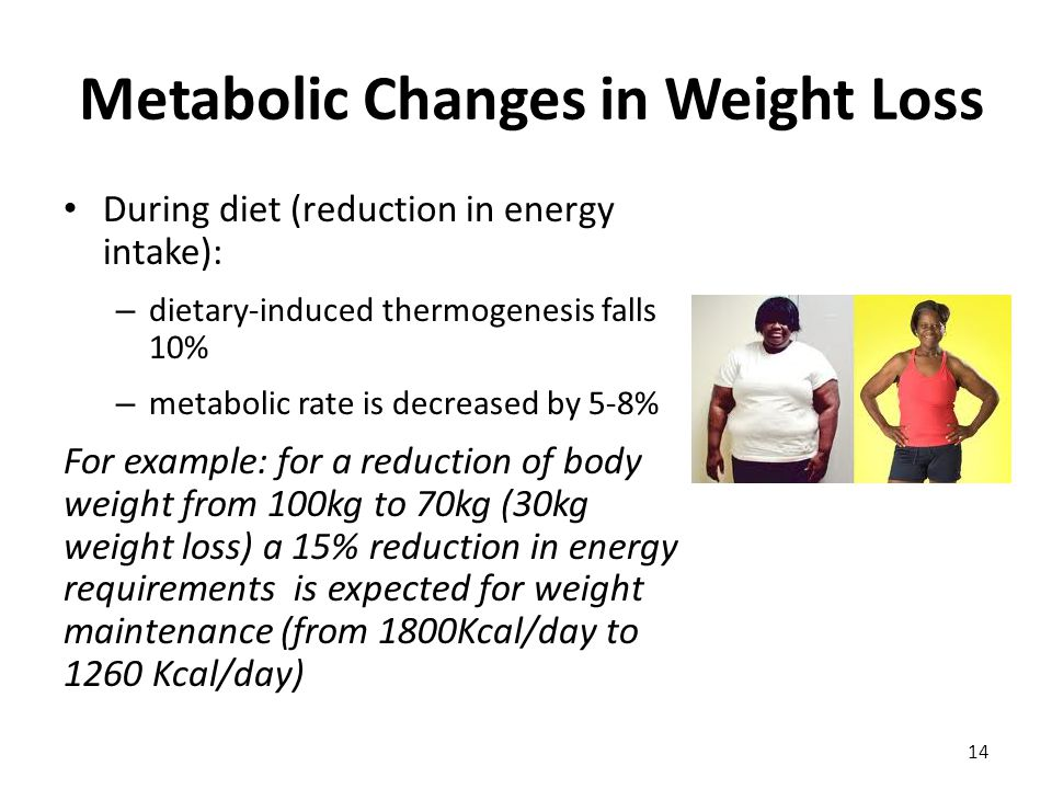 Metabolic Changes in Weight Loss During diet (reduction in energy intake): – dietary-induced thermogenesis falls 10% – metabolic rate is decreased by 5-8% For example: for a reduction of body weight from 100kg to 70kg (30kg weight loss) a 15% reduction in energy requirements is expected for weight maintenance (from 1800Kcal/day to 1260 Kcal/day) 14