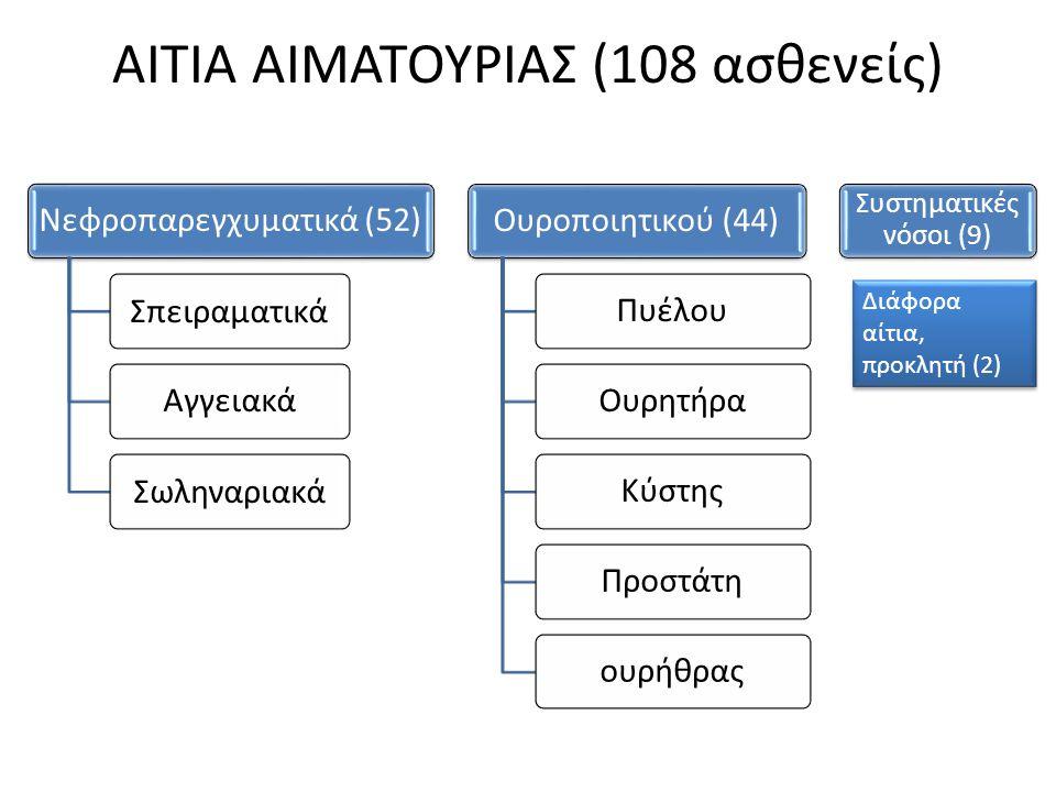 ΑΙΤΙΑ ΑΙΜΑΤΟΥΡΙΑΣ (108 ασθενείς) Νεφροπαρεγχυματικά (52) Σπειραματικά Αγγειακά Σωληναριακά Ουροποιητικού (44)ΠυέλουΟυρητήραΚύστηςΠροστάτηουρήθρας Συστηματικές νόσοι (9) Διάφορα αίτια, προκλητή (2)