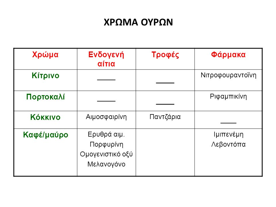 Όψη Μακροσκοπική 1 ml αίμα σε 1 L ούρων Χωρίς πήγματα: νεφρική ή εξωνεφρική Πήγματα: πάντα εξωνεφρική Μικροσκοπική >2 ερυθρά κ.ο.π Σύμπτωμα ΣυμπτωματικήΑσυμπτωματική Διάρκεια Παροδική Άσκηση λοίμωξη Επιμένουσα Κυκλική Ενδομητρίωση ΔΙΑΚΡΙΣΗ ΑΙΜΑΤΟΥΡΙΑΣ
