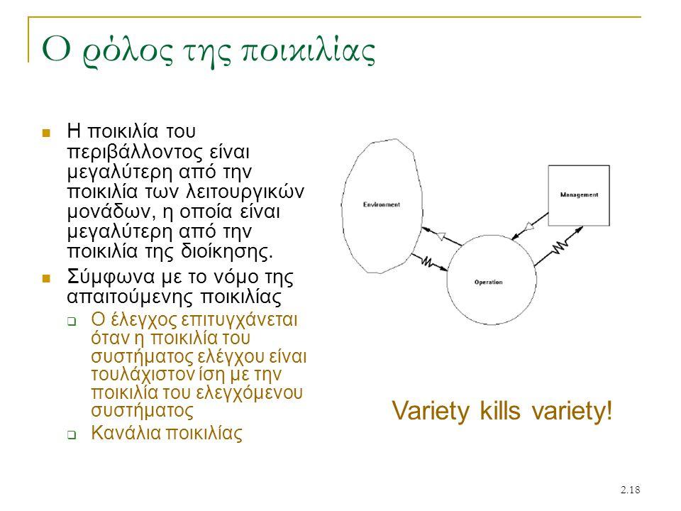 2.18 Ο ρόλος της ποικιλίας Η ποικιλία του περιβάλλοντος είναι μεγαλύτερη από την ποικιλία των λειτουργικών μονάδων, η οποία είναι μεγαλύτερη από την π