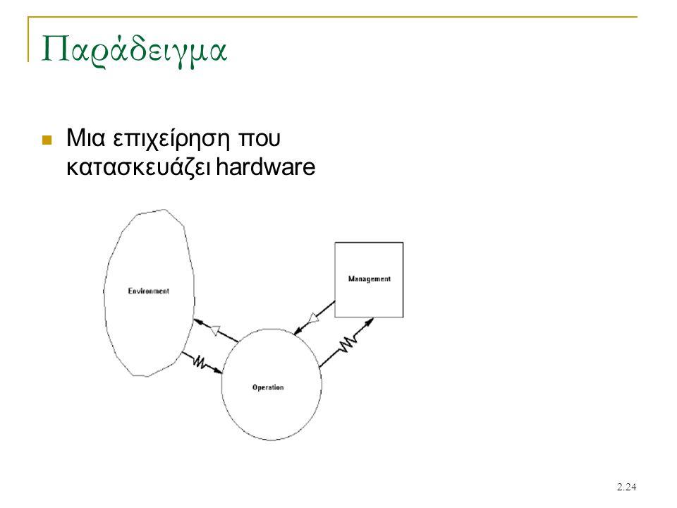 2.24 Παράδειγμα Μια επιχείρηση που κατασκευάζει hardware
