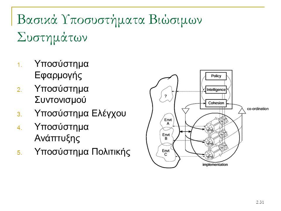 2.31 Βασικά Υποσυστήματα Βιώσιμων Συστημάτων 1. Υποσύστημα Εφαρμογής 2. Υποσύστημα Συντονισμού 3. Υποσύστημα Ελέγχου 4. Υποσύστημα Ανάπτυξης 5. Υποσύσ