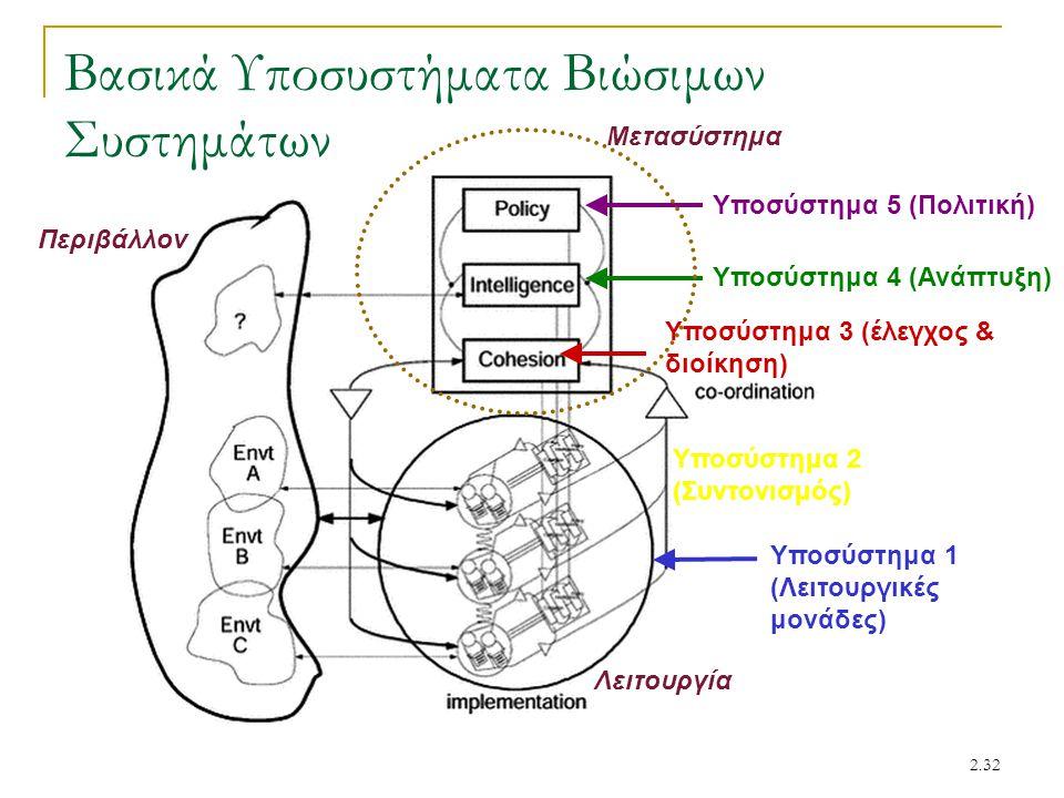 2.32 Βασικά Υποσυστήματα Βιώσιμων Συστημάτων Υποσύστημα 1 (Λειτουργικές μονάδες) Υποσύστημα 2 (Συντονισμός) Υποσύστημα 3 (έλεγχος & διοίκηση) Υποσύστη
