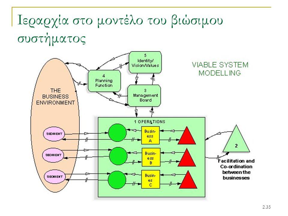 2.35 Ιεραρχία στο μοντέλο του βιώσιμου συστήματος