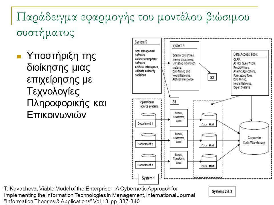 2.43 Παράδειγμα εφαρμογής του μοντέλου βιώσιμου συστήματος Υποστήριξη της διοίκησης μιας επιχείρησης με Τεχνολογίες Πληροφορικής και Επικοινωνιών T. K