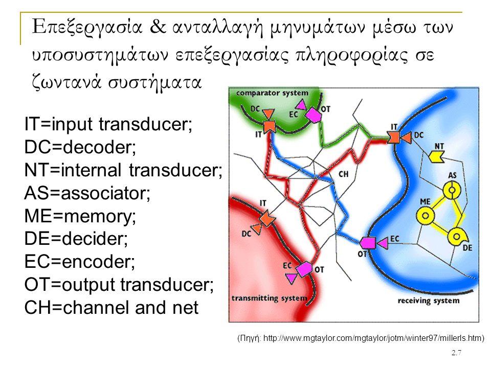 2.7 Επεξεργασία & ανταλλαγή μηνυμάτων μέσω των υποσυστημάτων επεξεργασίας πληροφορίας σε ζωντανά συστήματα IT=input transducer; DC=decoder; NT=interna