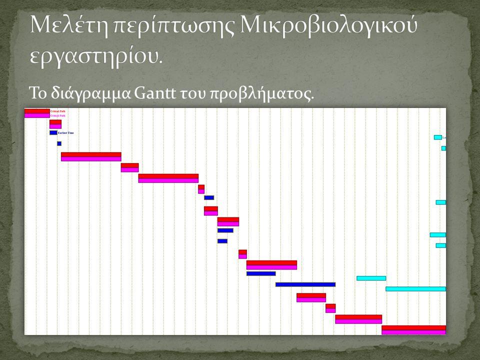 Το διάγραμμα Gantt του προβλήματος.