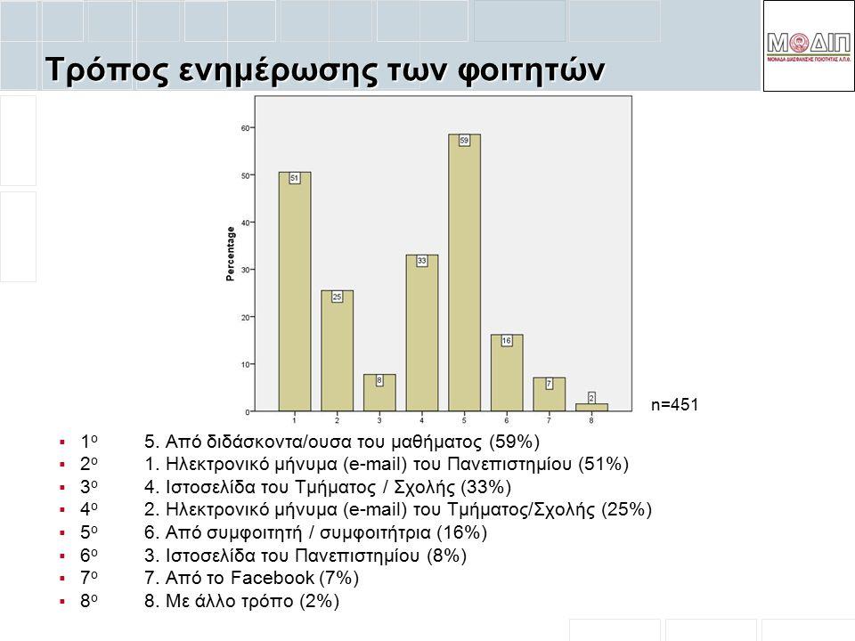 Τρόπος ενημέρωσης των φοιτητών  1 ο 5. Από διδάσκοντα/ουσα του μαθήματος (59%)  2 ο 1. Ηλεκτρονικό μήνυμα (e-mail) του Πανεπιστημίου (51%)  3 ο 4.
