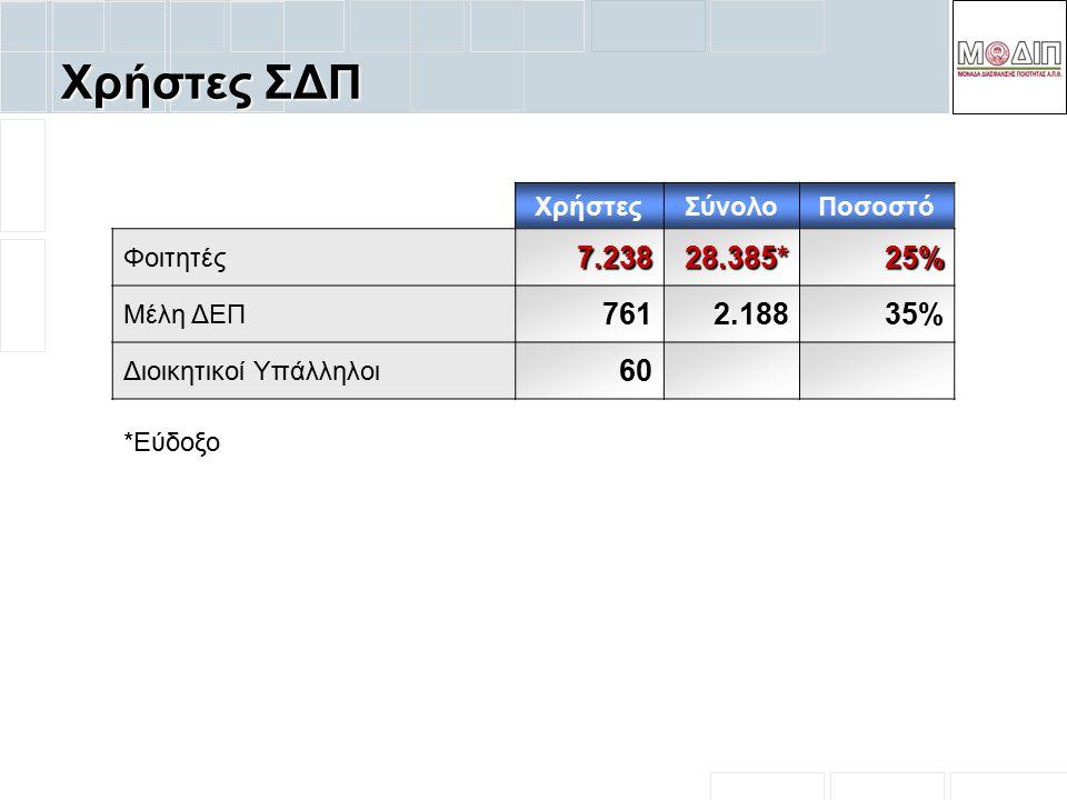 Χρήστες ΣΔΠ ΧρήστεςΣύνολοΠοσοστό Φοιτητές 7.238 28.385* 25% Μέλη ΔΕΠ7612.188 35% Διοικητικοί Υπάλληλοι 6060 *Εύδοξο