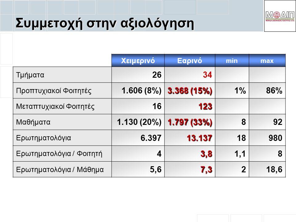 Συμμετοχή στην αξιολόγηση ΧειμερινόΕαρινό minmax Τμήματα2634 Προπτυχιακοί Φοιτητές 1.606 (8%) 3.368 (15%) 1%86% Μεταπτυχιακοί Φοιτητές16123 Μαθήματα 1.130 (20%) 1.797 (33%) 892 Ερωτηματολόγια 6.39713.13718980 Ερωτηματολόγια / Φοιτητή 43,81,18 Ερωτηματολόγια / Μάθημα 5,67,3218,6
