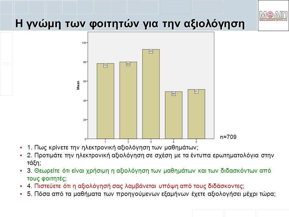 Η γνώμη των φοιτητών για την αξιολόγηση  1. Πως κρίνετε την ηλεκτρονική αξιολόγηση των μαθημάτων;  2. Προτιμάτε την ηλεκτρονική αξιολόγηση σε σχέση