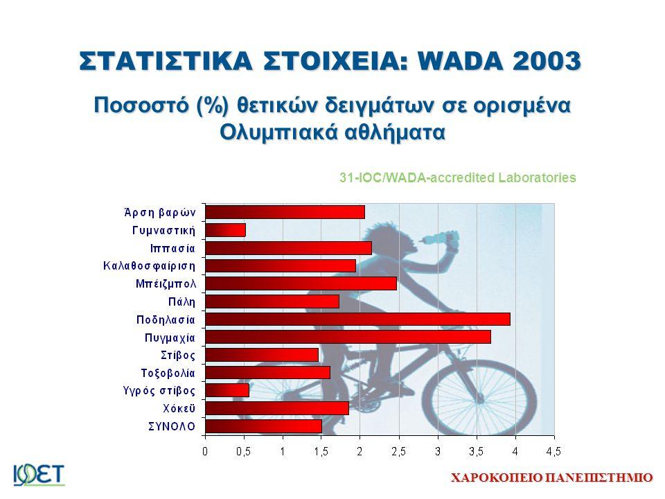 ΧΑΡΟΚΟΠΕΙΟ ΠΑΝΕΠΙΣΤΗΜΙΟ ΣΤΑΤΙΣΤΙΚΑ ΣΤΟΙΧΕΙΑ: WADA 2003 Ποσοστό (%) θετικών δειγμάτων σε ορισμένα Ολυμπιακά αθλήματα 31-IOC/WADA-accredited Laboratorie