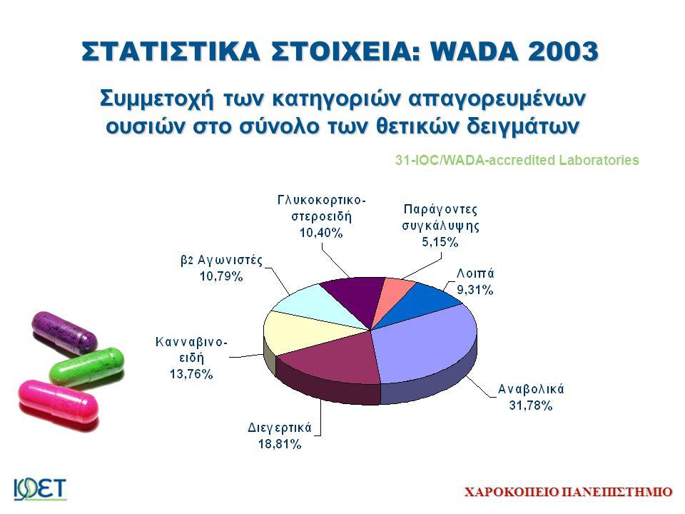 ΧΑΡΟΚΟΠΕΙΟ ΠΑΝΕΠΙΣΤΗΜΙΟ ΣΤΑΤΙΣΤΙΚΑ ΣΤΟΙΧΕΙΑ: WADA 2003 Συμμετοχή των κατηγοριών απαγορευμένων ουσιών στο σύνολο των θετικών δειγμάτων 31-IOC/WADA-accr